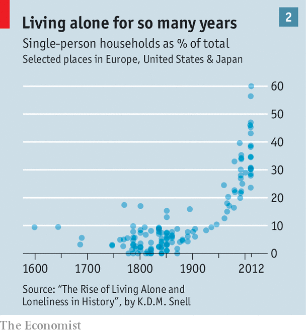 technology and social isolation research