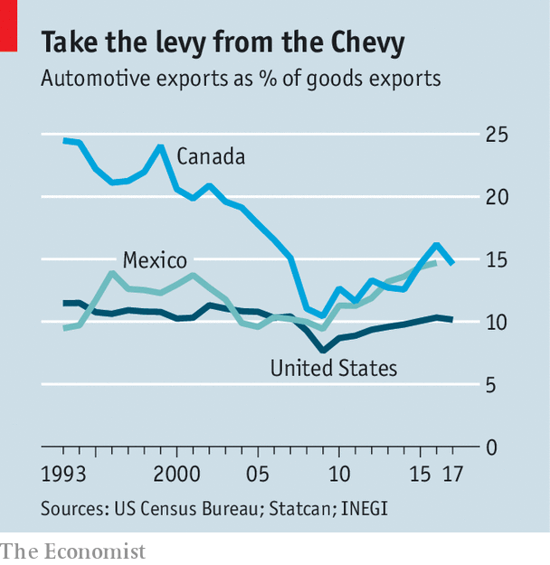 The Contours Of A New Nafta Are Emerging Limiting The Damage From