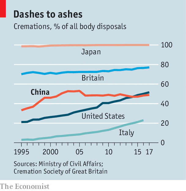 Between 1986 and 2005 China's national cremation rate rose steadily, from  26% of corpses to 53% (see chart). In big cities, which grew quickly over  that ...