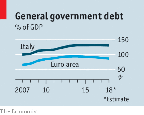 why italy s budget plan is so worrying nearer the brink