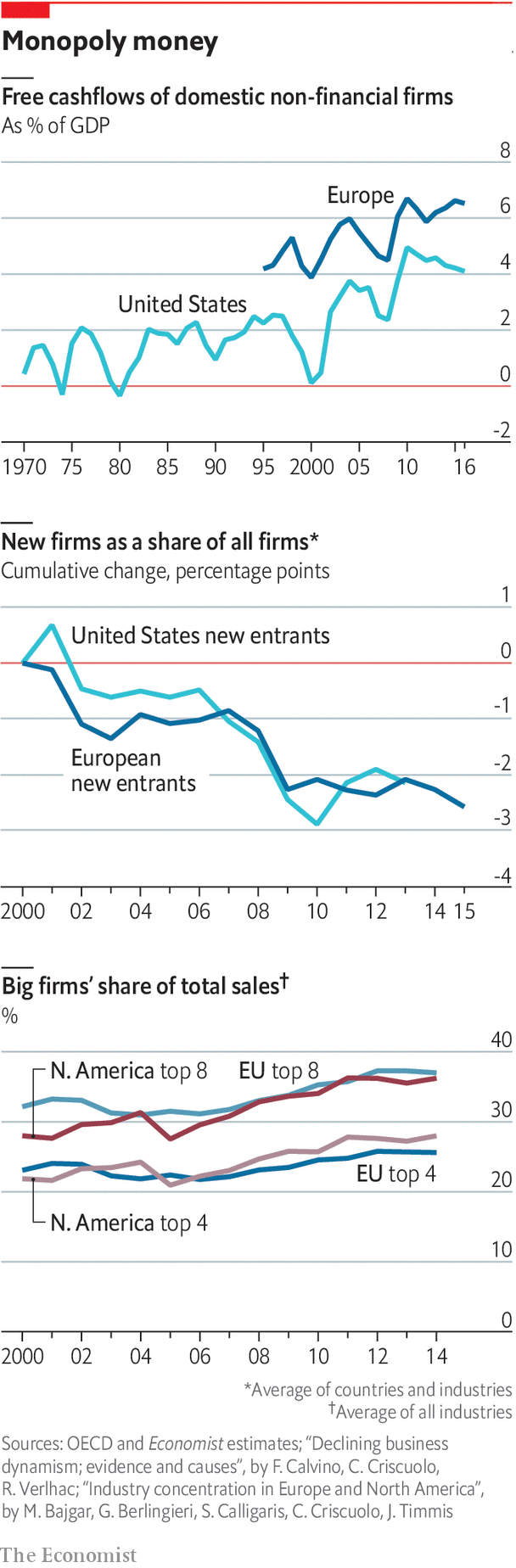 Across the West powerful firms are becoming even more powerful - Competition