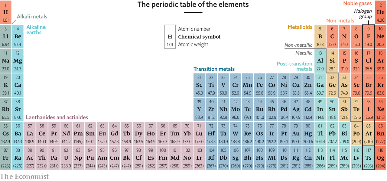 The periodic table is 150 years old this week