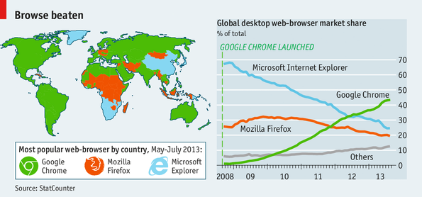 chrome rules the web browser wars