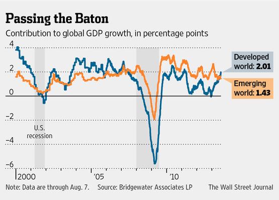 The submerging economies